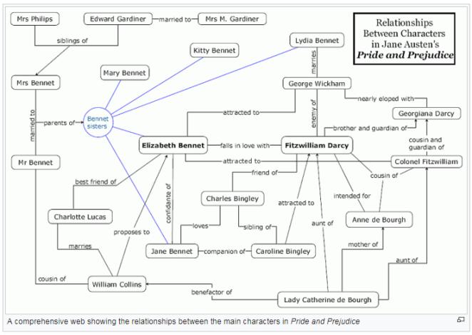 PrideAndPrejudiceRelationshipMap